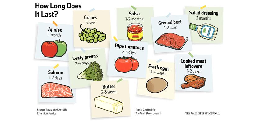 food-last